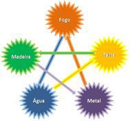 Cinco Elementos - As Bases da Medicina Tradicional Chinesa